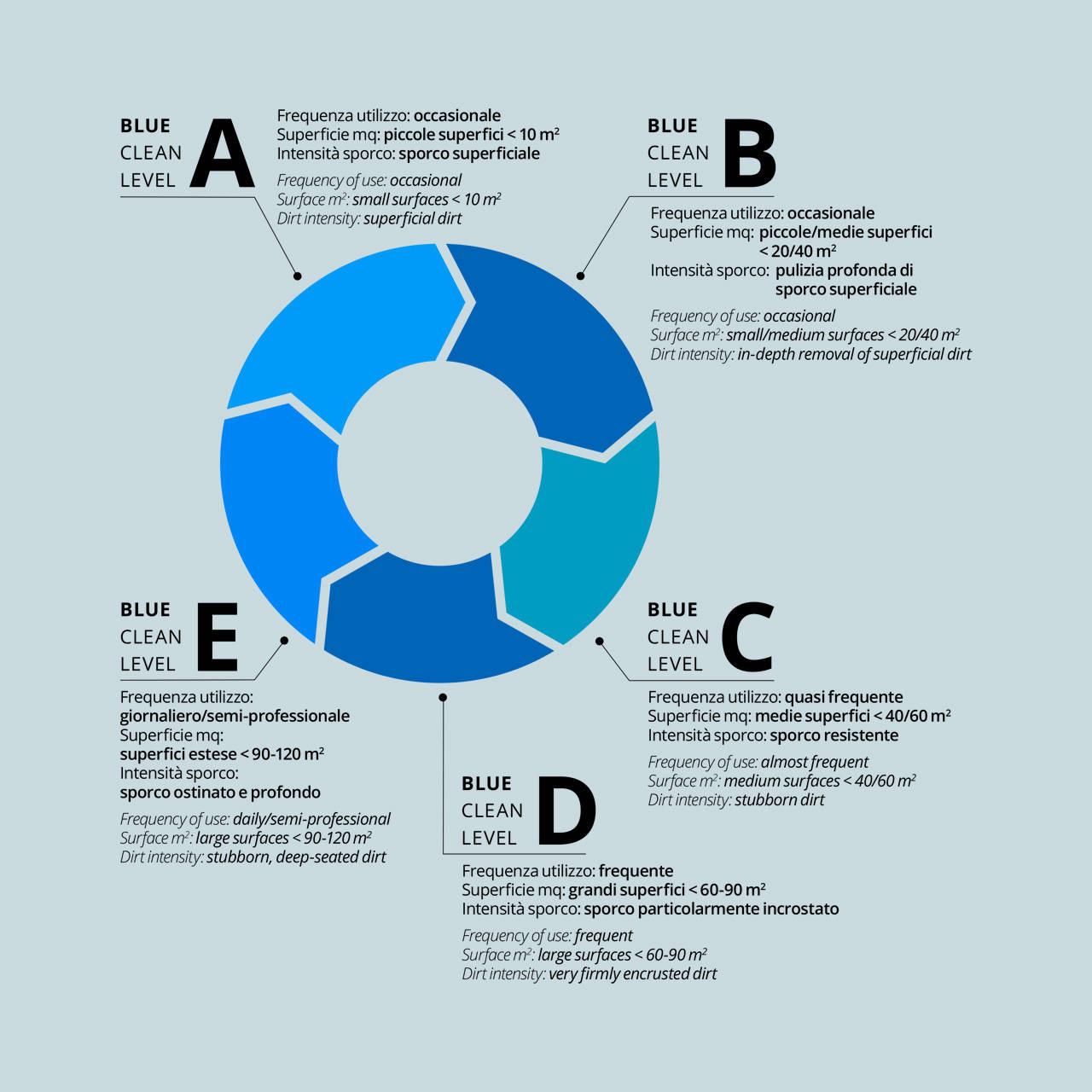 Blue Clean Level, la pompa giusta per ogni esigenza