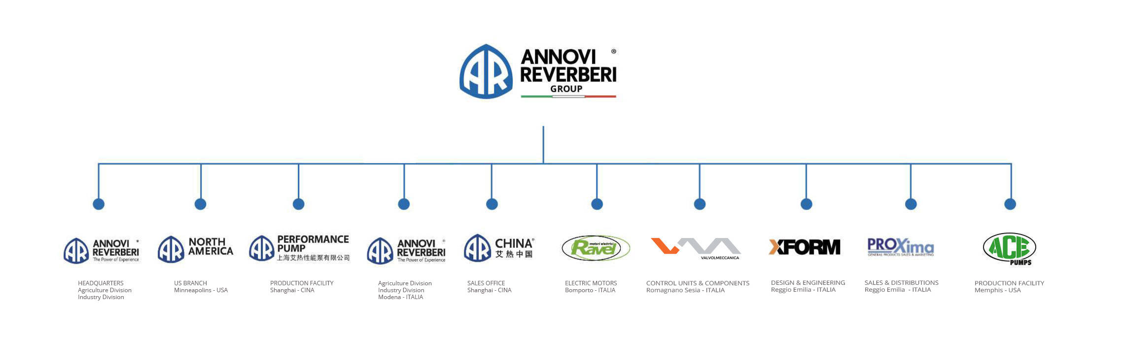 The Annovi Reverberi Group
