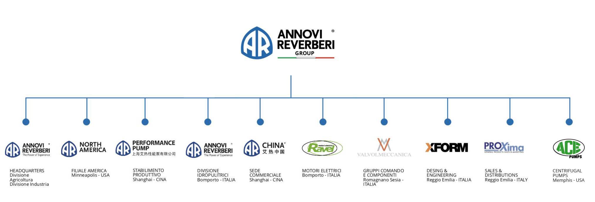 The Annovi Reverberi Group